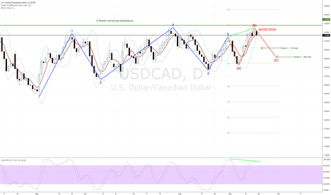 USDCAD: USD/CAD Sell Set up With Excellent Risk Reward