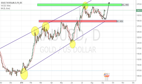 XAUUSD: Bullish trend!!! Gold