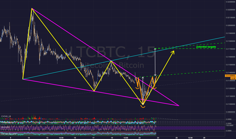 LTCBTC: Litecoin LTCBTC - Bullish Wolfe Wave / Inverse Head & Shoulders