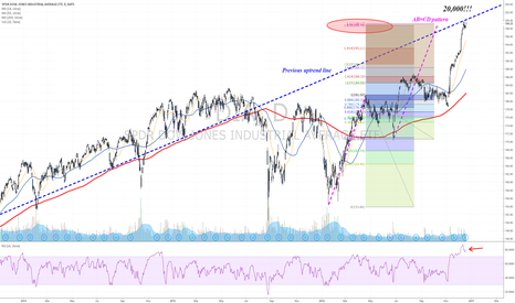 DIA: Few reasons that make think that this rally is over