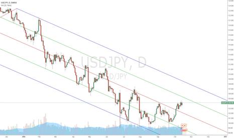 USDJPY: For chart overlay.