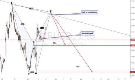 EURUSD: Trading plan ?