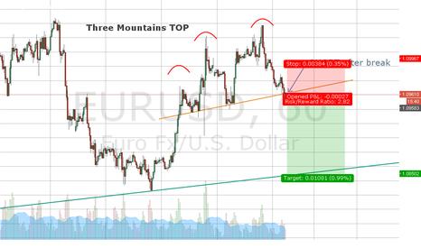 EURUSD: Three Mountains Top