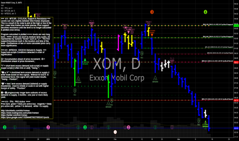 XOM: XOM Exxon Mobil resting buy orders below $81