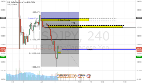 USDJPY: Short Setup on USDJPY