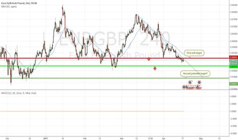 EURGBP: EUR GBP Golden Trade!