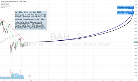 BAH: The QA Top 50 - #34 BAH