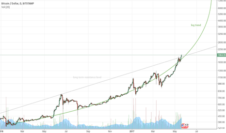 BTCUSD: BTC moves forward within trend - temporary correction possible
