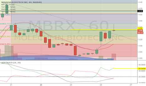 MBRX: If the price falls from here you are better of getting out