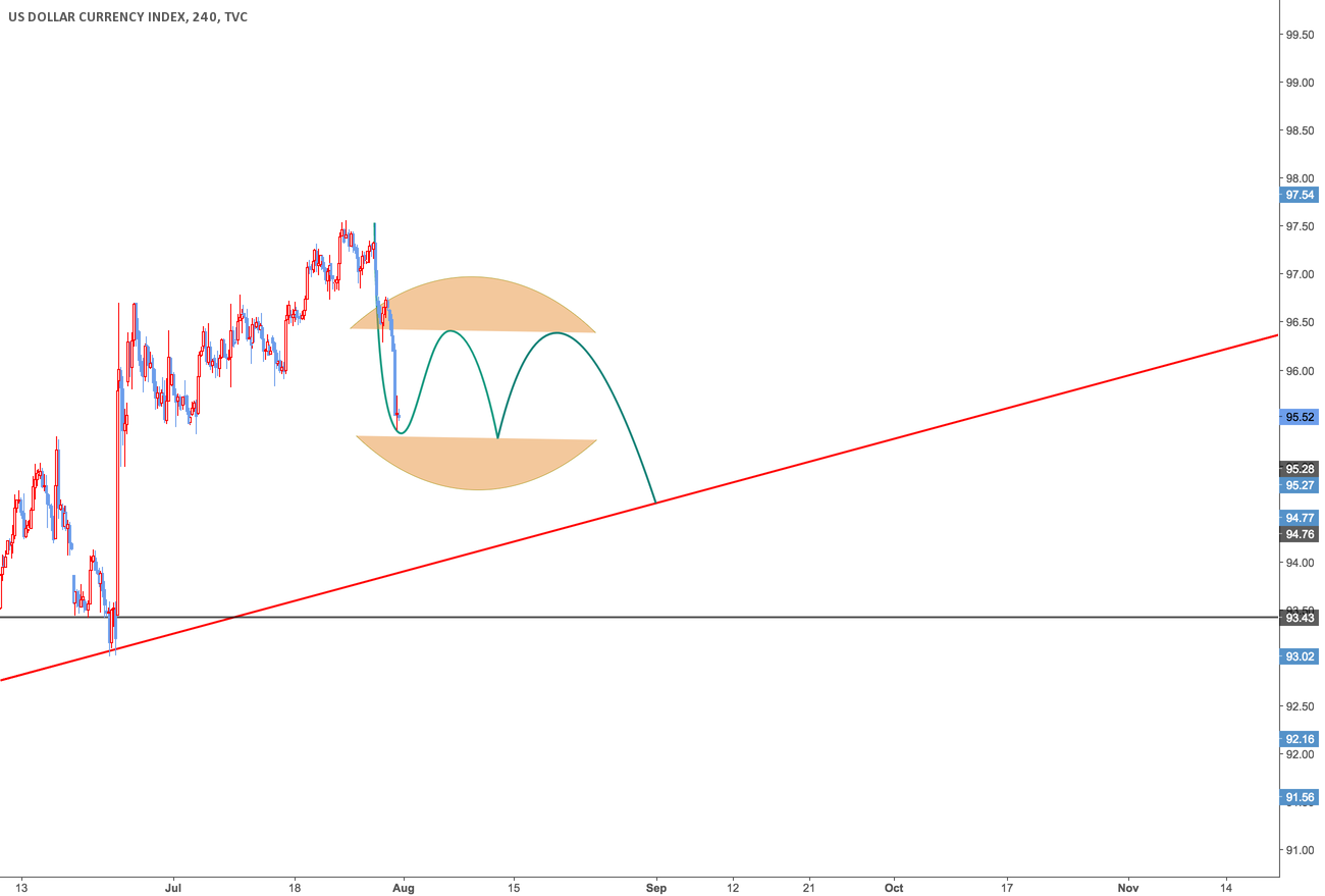 Possible Pullback After The Drop