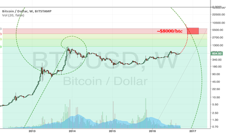 BTCUSD: Fibonacci Spiral of Bitcoin prices