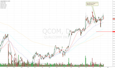 QCOM: Buy Signal for QualComm - Marketbreadth is green