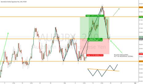 AUDJPY: Audjpy buy the W pattern breakout