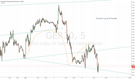 GER30: Inverse cup and handle