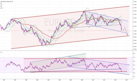 EURUSD: EUR long-term
