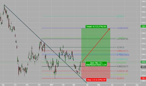 BXY: Pound Index