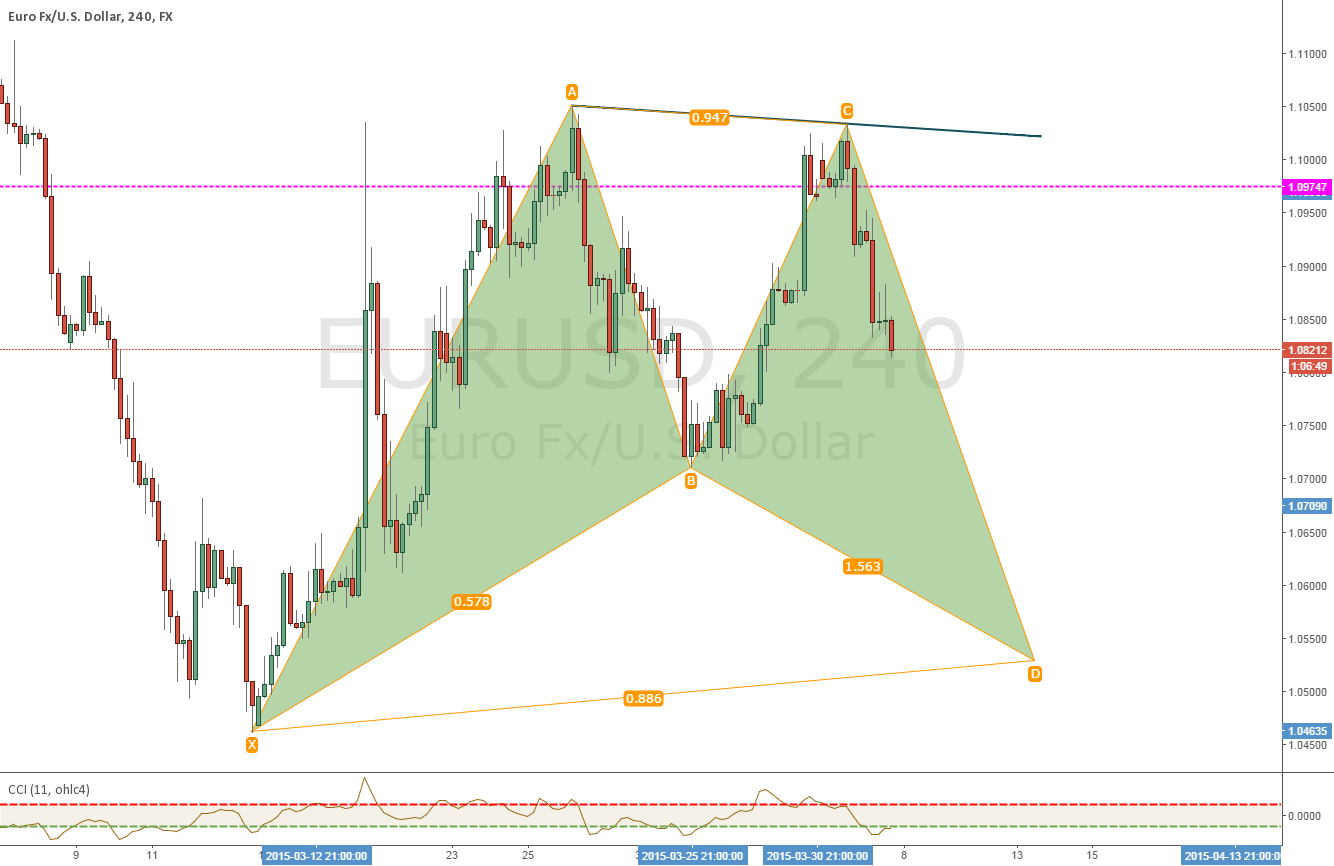 catching the CD leg pips of this potential bullish bat