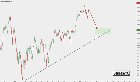 DAX: DAX Germany30 SHORT