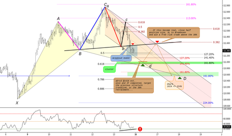 CHFJPY: (1h) Target Extensions // IF=THEN
