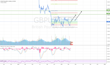 GBPUSD: GBPUSD Heading higher
