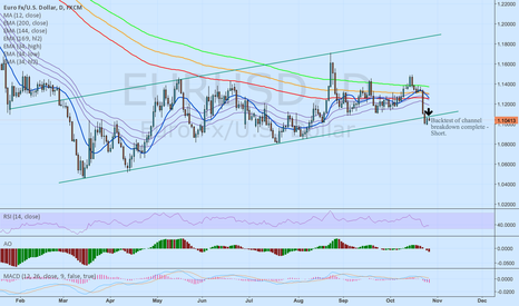 EURUSD: EUR/USD Short - 2 failed backtests to regain channel after break