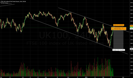 UK100: FTSE Bearish channel in play.