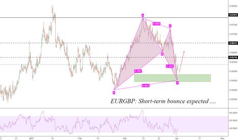 EURGBP: EURGBP: Pattern Showing Bounce ...
