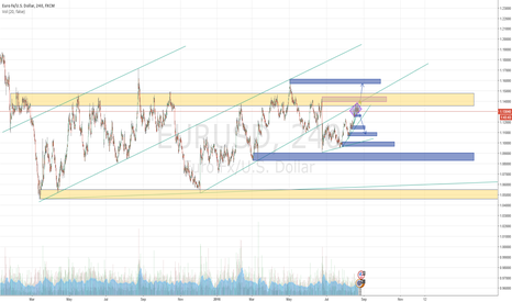 EURUSD: EURUSD | Supply and Demand | Support and Resistence | Short