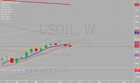 USOIL: Weekly oil