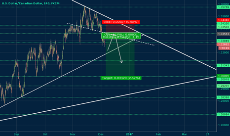 USDCAD: USDCAD Possible Correction From Channel Bottom