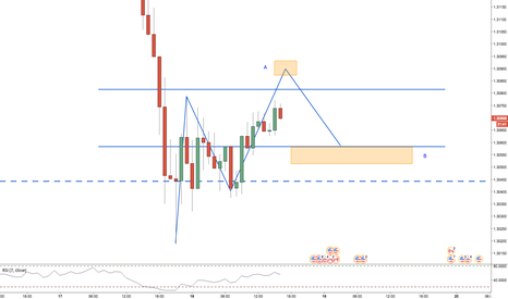 USDCAD: USDCAD / 1HR / POTENTIAL 2-618% (Wait)