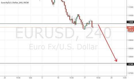 EURUSD: EU   short