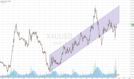 XAUUSD: Channel in 15 min for Gold
