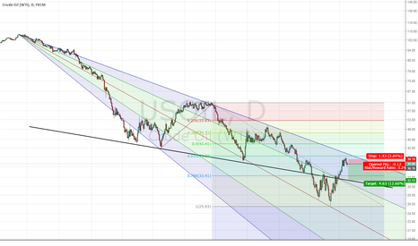 USOIL: USOIL no channel break [SHORT]