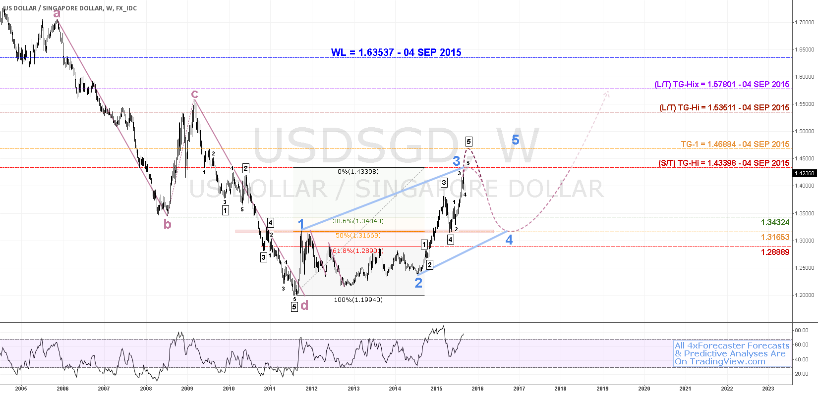 $USD v $SGD: S/T Bearish; L/T Bullish; 50% Support At #fibonacci
