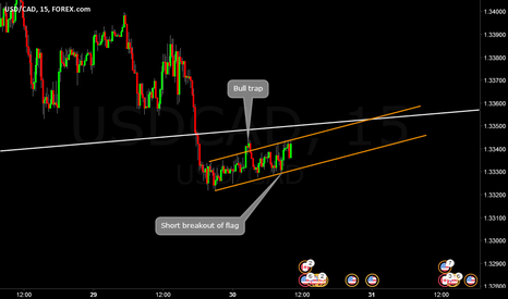 USDCAD: USDCAD Flag in training M15