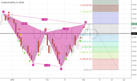 USOIL: Still look for the retestment