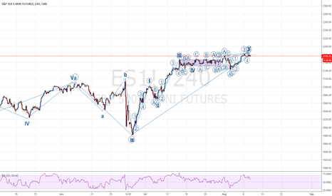 ES1!: /ES S&P 500 - Is the Medium Term Bull Market Over Post-Brexit?