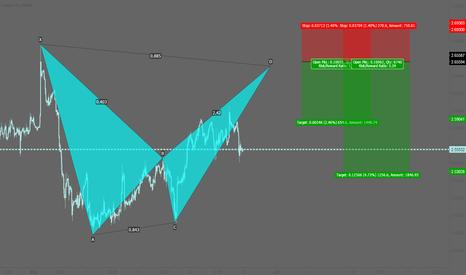 XCUUSD: XCUUSD: Potential bearish bat pattern