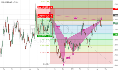 EURUSD: Possible Bearish Bat on EURUSD