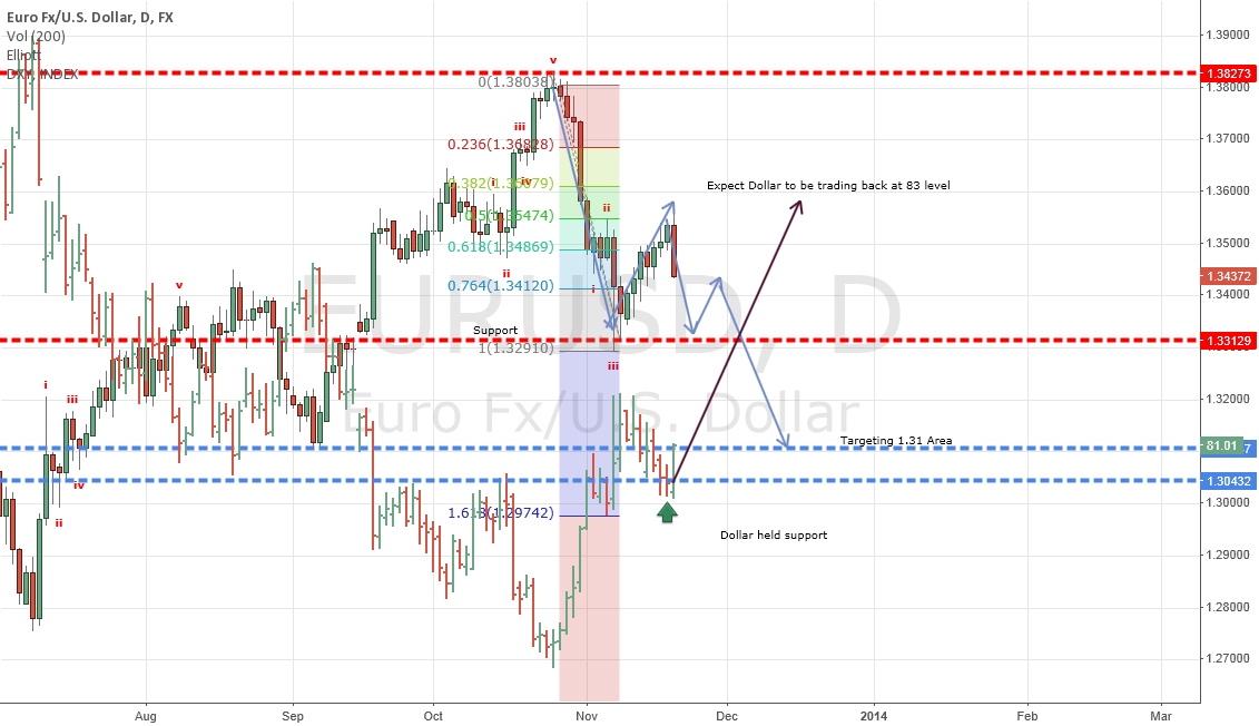 SHORT $EURUSD based $DXY index #forex