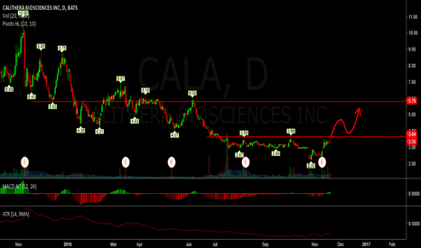 CALA: long - cala on breakout