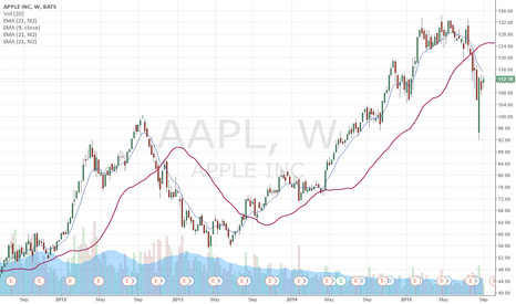 AAPL: GET READY FOR AN AMAZING RALLY IN APPLE - Price Move IMMINENT