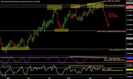 NZDCAD: Bearish divergence short trade on NZD/CAD