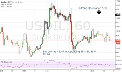 USOIL: oil short