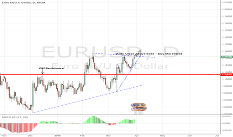 EURUSD: EURUSD - Bulls Could Confirm Higher Moves