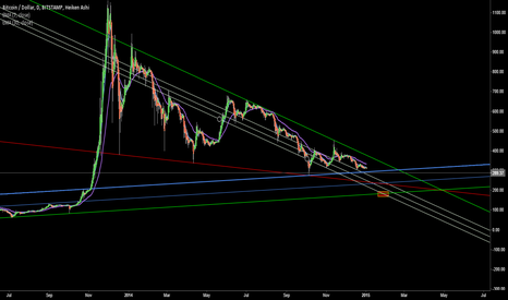 BTCUSD: Targeting $185,- Area at Month's End