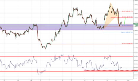 EURCAD: Bounce to play