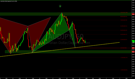 AUDJPY: AUDJPY - Possibility of short trade to the up side.