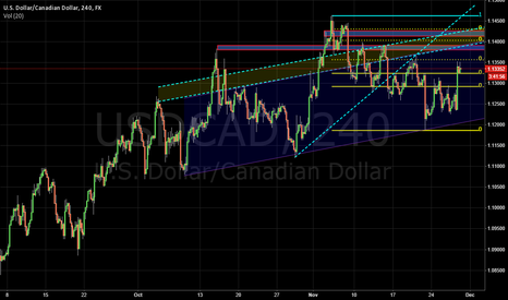 USDCAD: Something interesting here on USDCAD, Stuck at 61.8